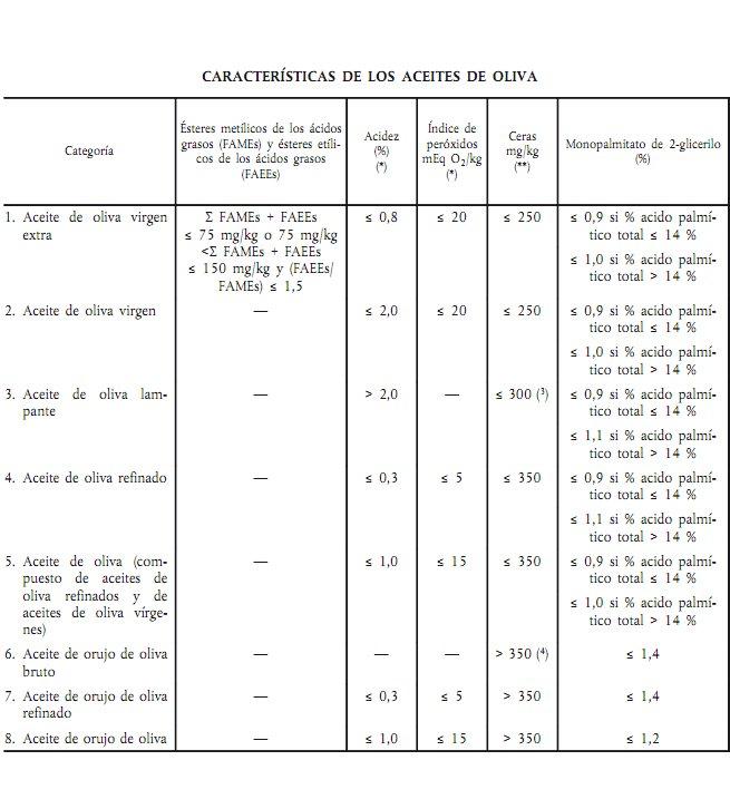 Clases o tipos de aceites de oliva 4